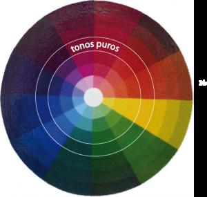 los tonos del circulo cromatico